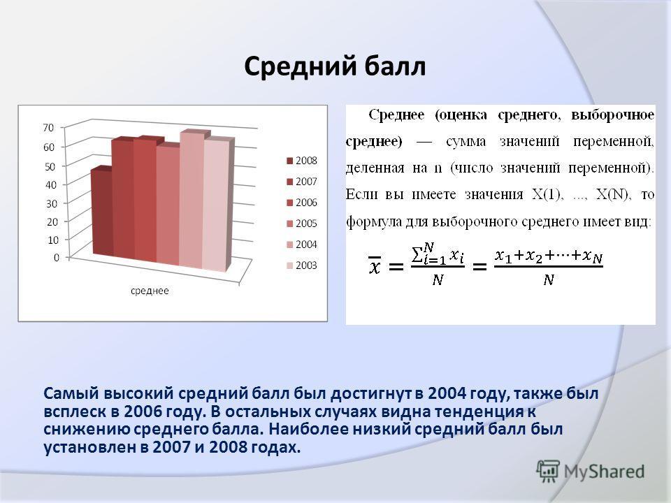 Средний балл Самый высокий средний балл был достигнут в 2004 году, также был всплеск в 2006 году. В остальных случаях видна тенденция к снижению среднего балла. Наиболее низкий средний балл был установлен в 2007 и 2008 годах.