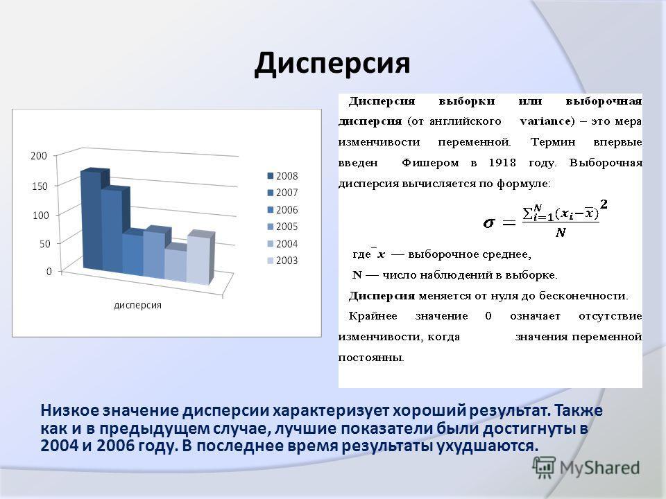 Дисперсия Низкое значение дисперсии характеризует хороший результат. Также как и в предыдущем случае, лучшие показатели были достигнуты в 2004 и 2006 году. В последнее время результаты ухудшаются.