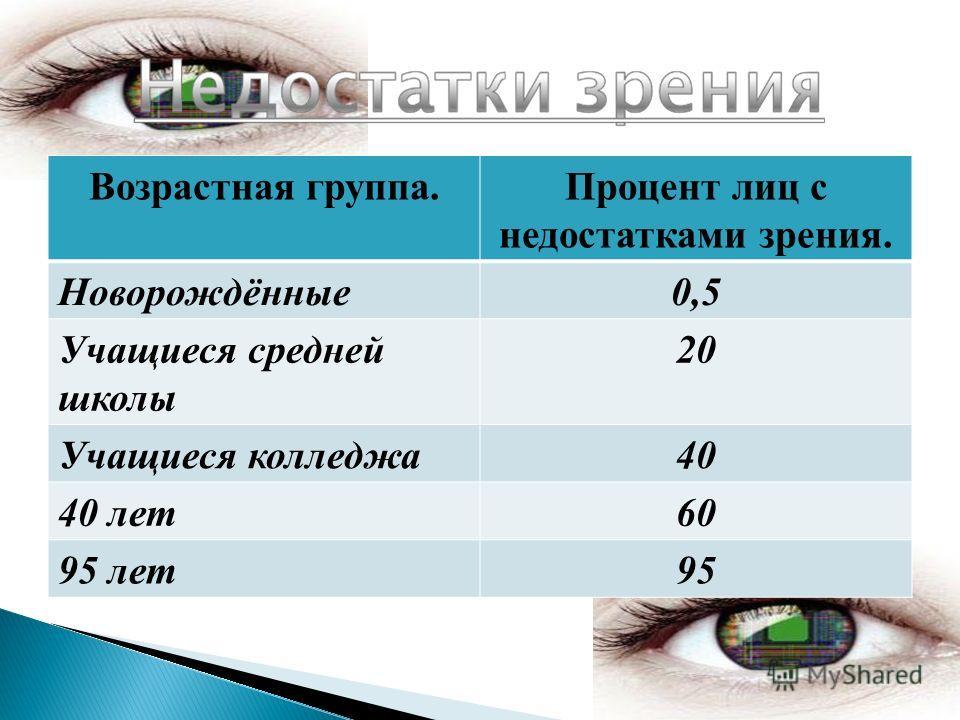 Возрастная группа.Процент лиц с недостатками зрения. Новорождённые0,5 Учащиеся средней школы 20 Учащиеся колледжа40 40 лет60 95 лет95