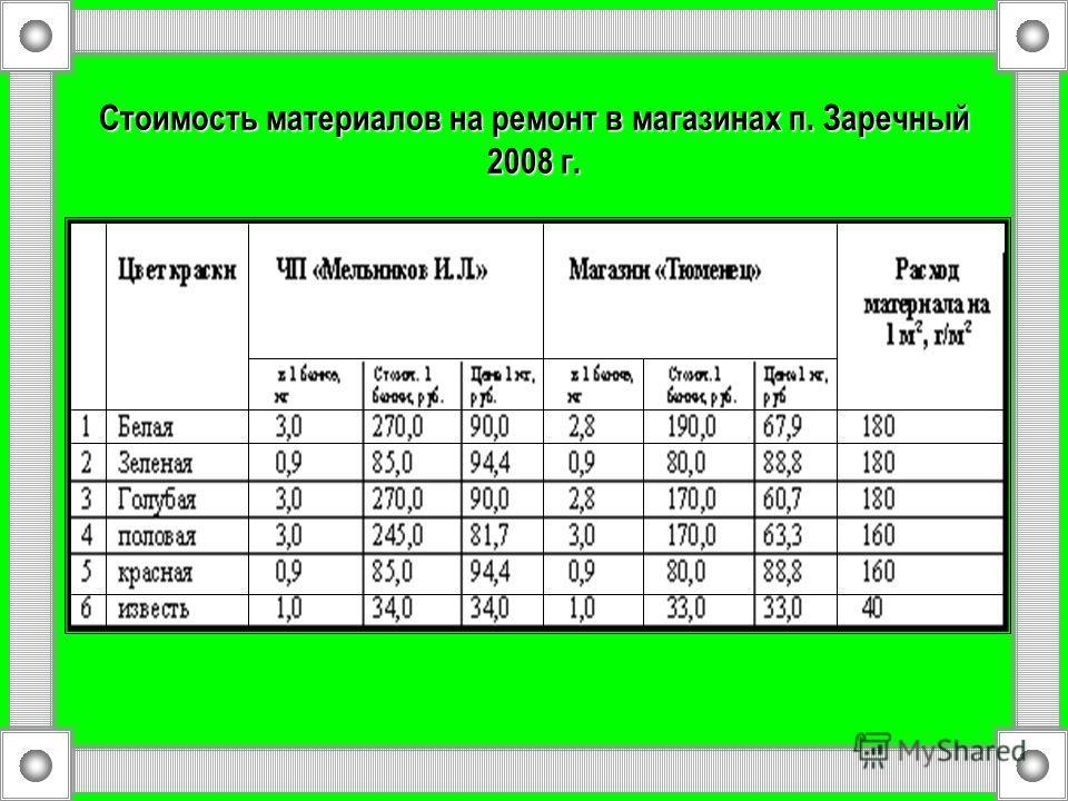 Стоимость материалов на ремонт в магазинах п. Заречный 2008 г.