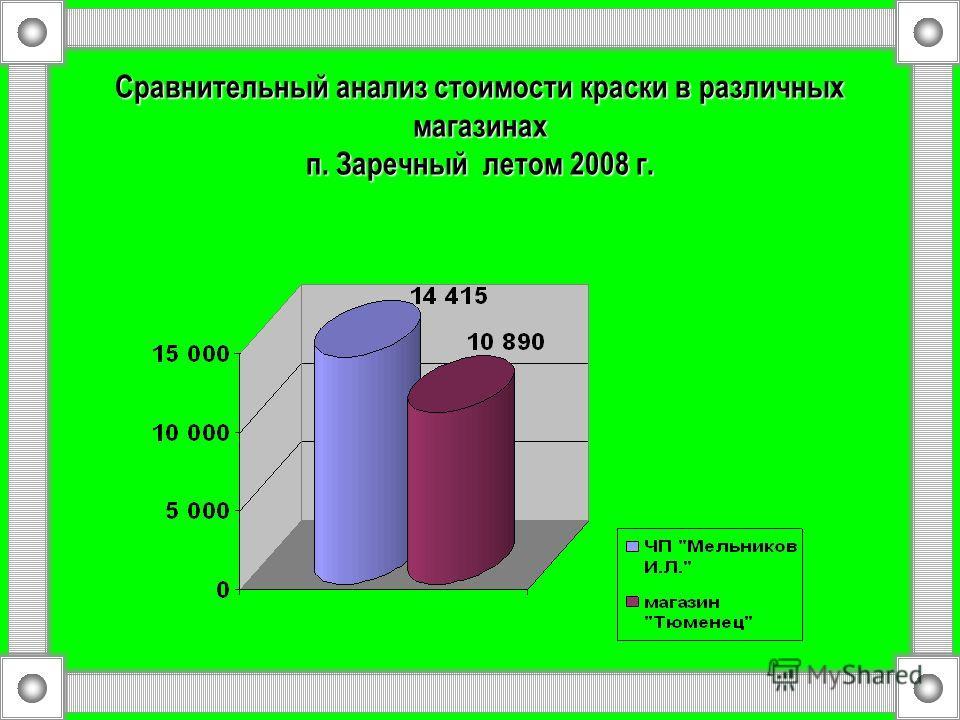 Сравнительный анализ стоимости краски в различных магазинах п. Заречный летом 2008 г.