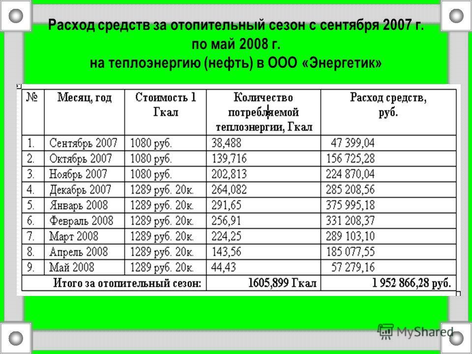 Расход средств за отопительный сезон с сентября 2007 г. по май 2008 г. на теплоэнергию (нефть) в ООО «Энергетик»