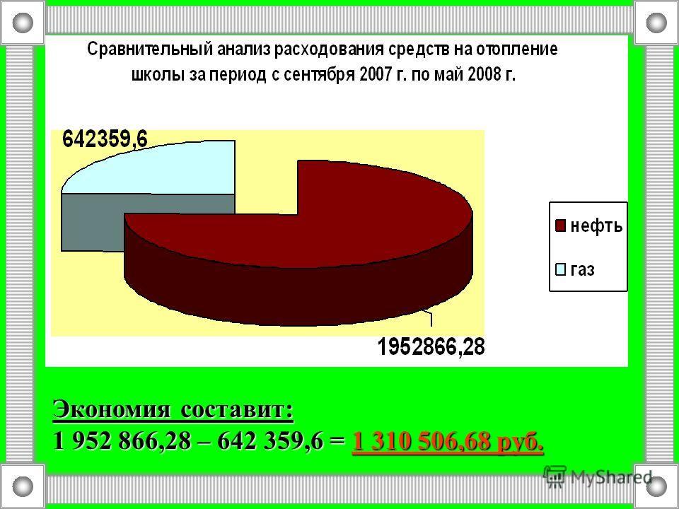 Экономия составит: 1 952 866,28 – 642 359,6 = 1 310 506,68 руб.