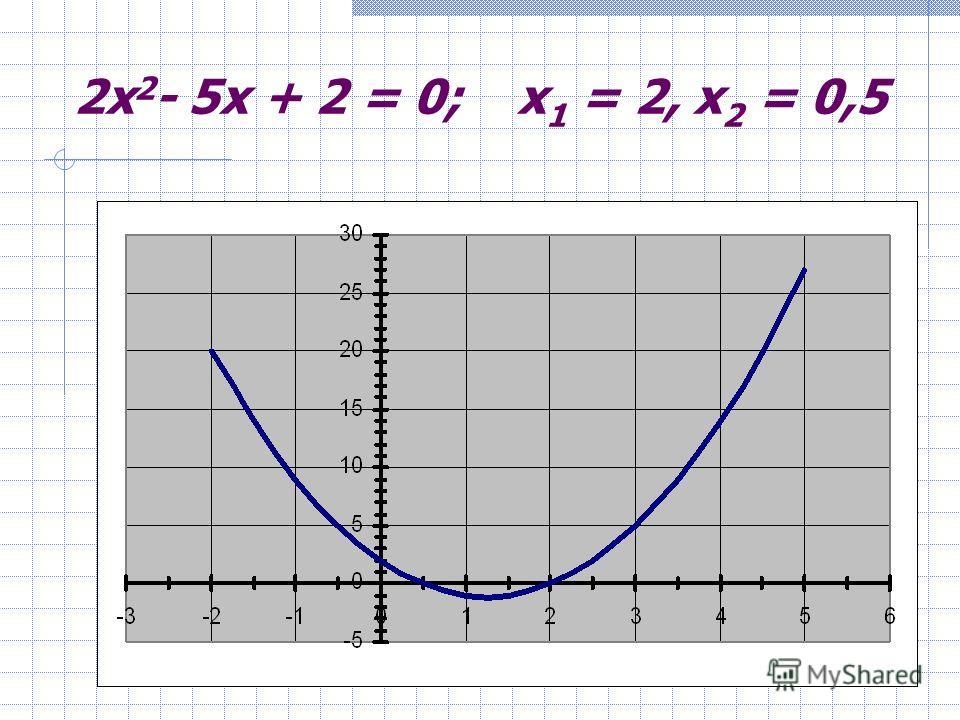 Решить уравнение 2x 2 - 5x + 2 = 0 Здесь a = 2, b = -5, c = 2. Имеем D = b 2 - 4ac = (-5) 2 - 4 2 2 = 9. Так как D > 0, то уравнение имеет два корня. Найдем их по формуле то есть x 1 = 2 и x 2 = 0,5 - корни заданного уравнения. К задачам