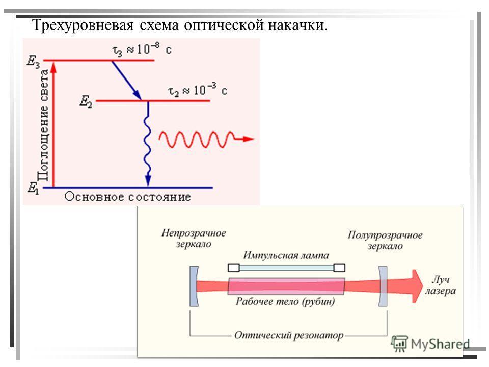 Трехуровневая схема оптической
