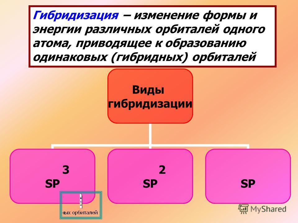 Гибридизация – изменение формы и энергии различных орбиталей одного атома, приводящее к образованию одинаковых (гибридных) орбиталей Виды гибридизации 3 SP 2 SP