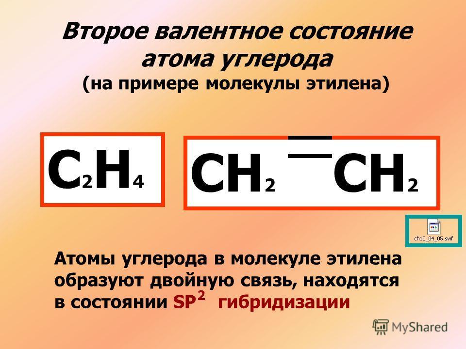 Второе валентное состояние атома углерода (на примере молекулы этилена) С2Н4С2Н4 СН 2 Атомы углерода в молекуле этилена образуют двойную связь, находятся в состоянии SP гибридизации 2