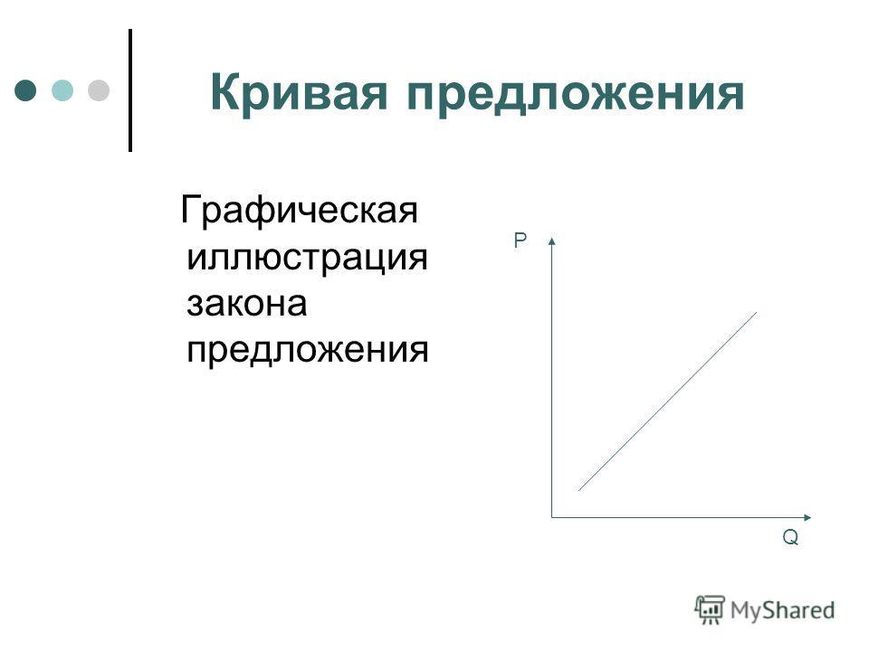 Кривая предложения Графическая иллюстрация закона предложения P Q