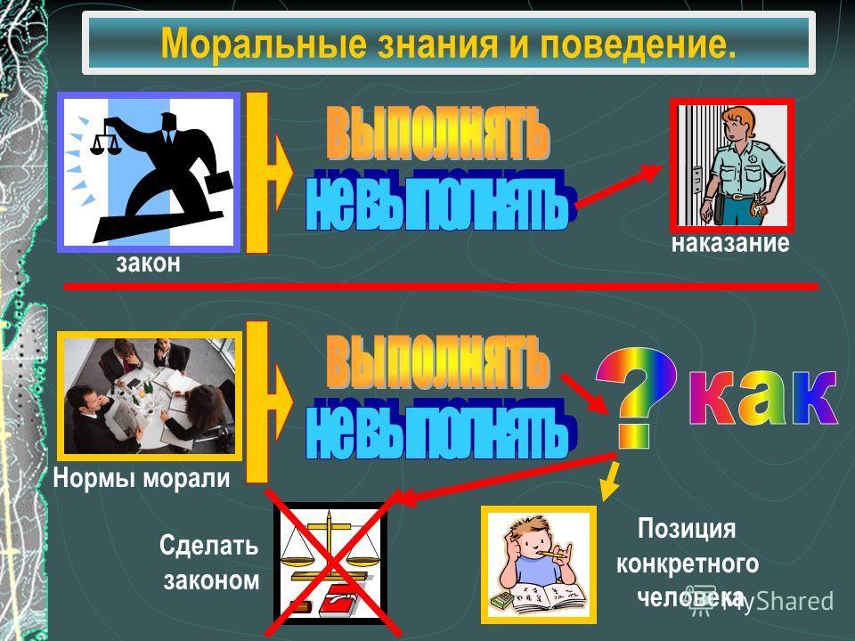 Моральные знания и поведение. закон наказание Нормы морали Сделать законом Позиция конкретного человека
