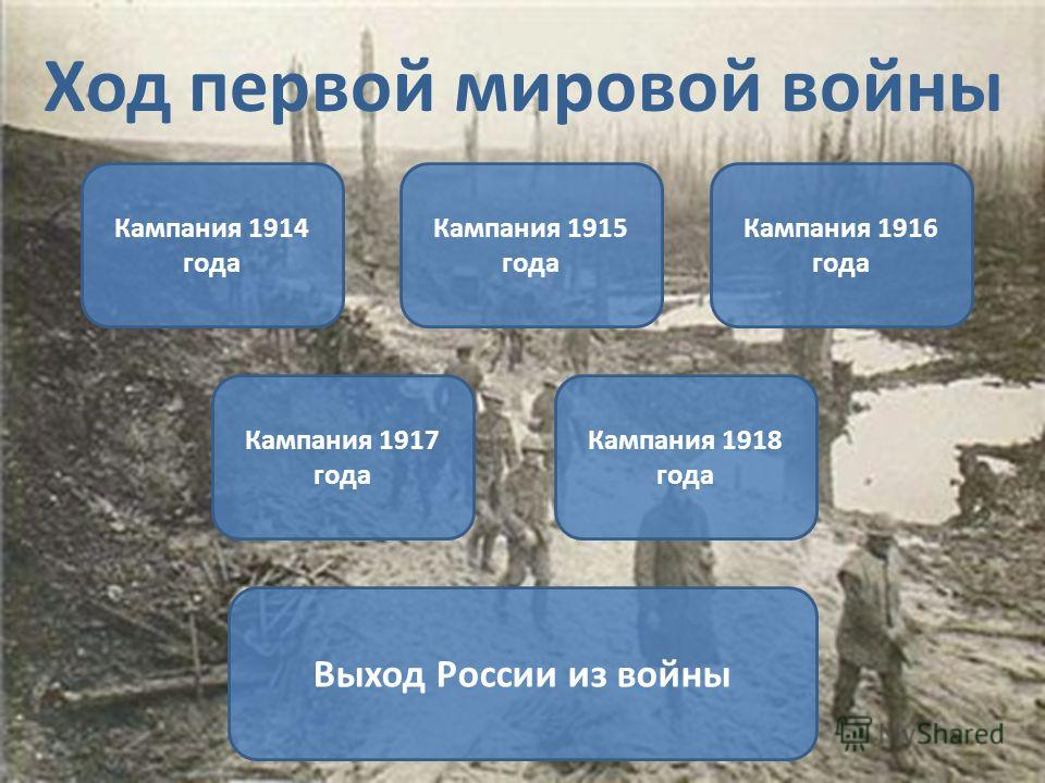 Ход первой мировой войны Кампания 1914 года Кампания 1915 года Кампания 1916 года Кампания 1918 года Кампания 1917 года Выход России из войны