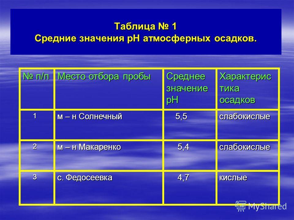 Таблица 1 Средние значения pH атмосферных осадков. п/п п/п Место отбора пробы Среднее значение pH Характерис тика осадков 1 м – н Солнечный 5,5 5,5слабокислые 2 м – н Макаренко 5,4 5,4слабокислые 3 с. Федосеевка 4,7 4,7кислые
