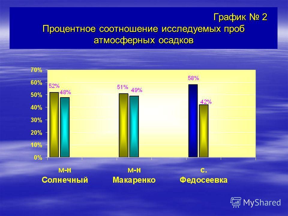 График 2 Процентное соотношение исследуемых проб атмосферных осадков График 2 Процентное соотношение исследуемых проб атмосферных осадков