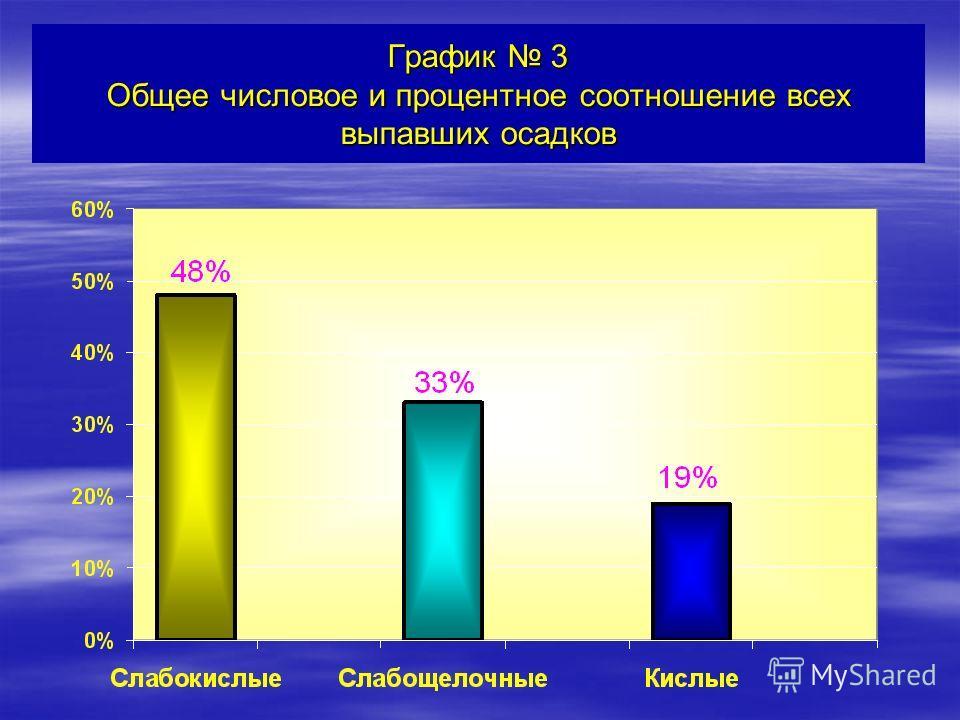График 3 Общее числовое и процентное соотношение всех выпавших осадков