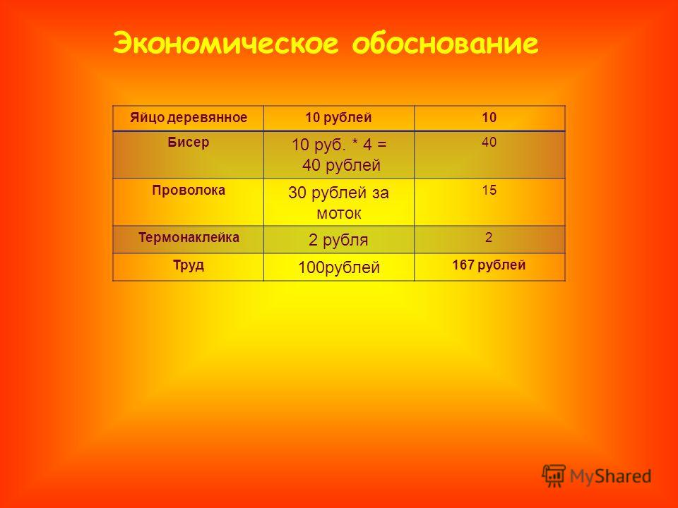 Экономическое обоснование Яйцо деревянное10 рублей10 Бисер 10 руб. * 4 = 40 рублей 40 Проволока 30 рублей за моток 15 Термонаклейка 2 рубля 2 Труд 100рублей 167 рублей