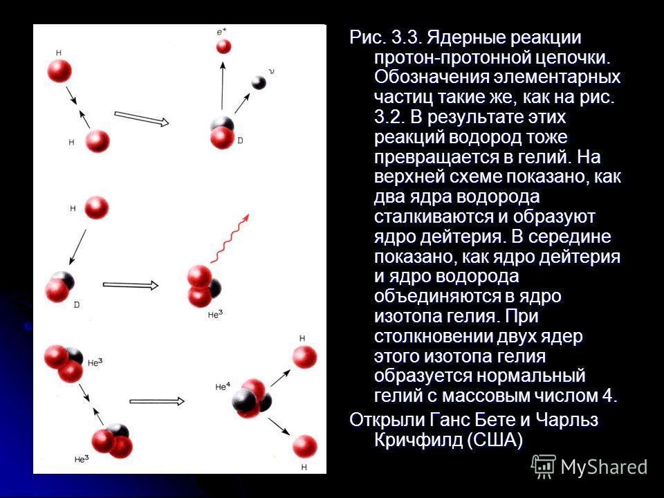 Рис. 3.2. Превращение водорода в гелий в углеродном цикле реакций. Обозначения элементарных частиц такие же, как на рис. 3.1. Красные волнистые стрелки показывают, что атом испускает квант электромагнитного излучения. Символом е+ обозначены позитроны