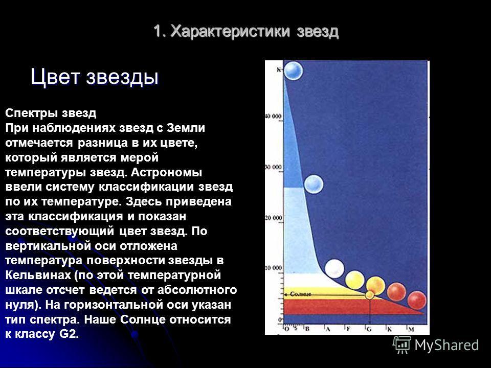 1.Характеристики звезд сравнение размеров звезд