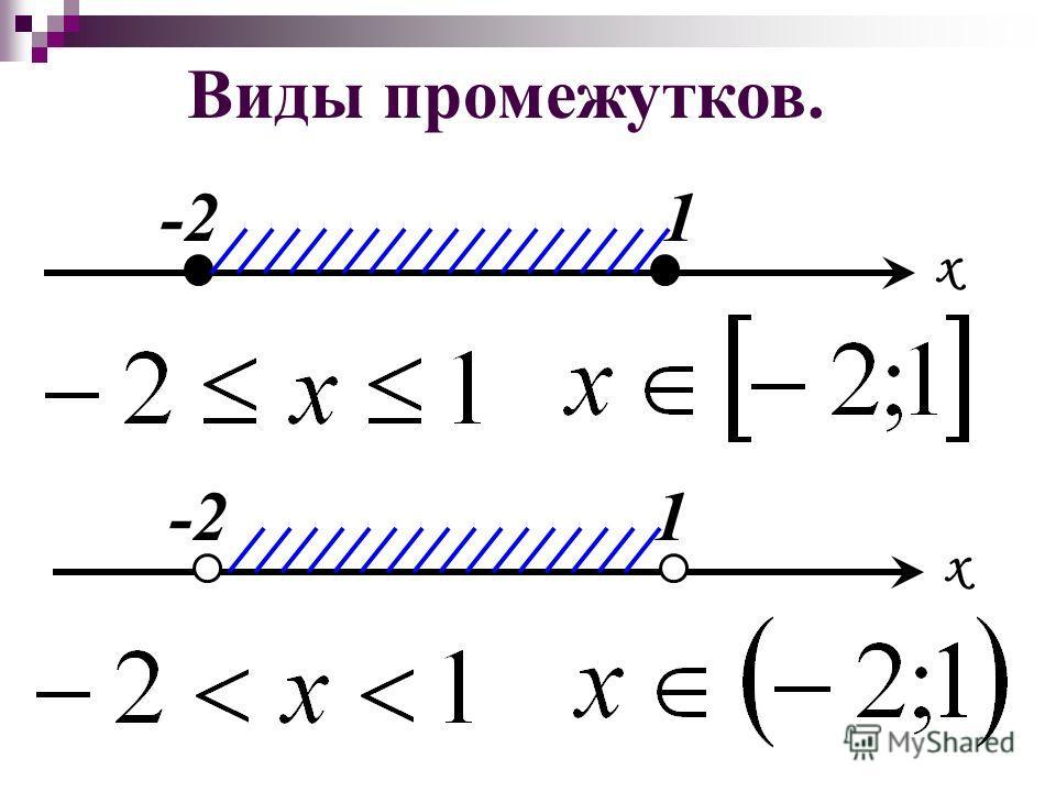 Числовой промежуток. Множество всех чисел, удовлетворяющих данному условию называют числовым промежутком или промежутком от -2 до1 и обозначают Если точка расположена на координатной прямой между числами -2 и 1, то число Х удовлетворяет условию х1 x