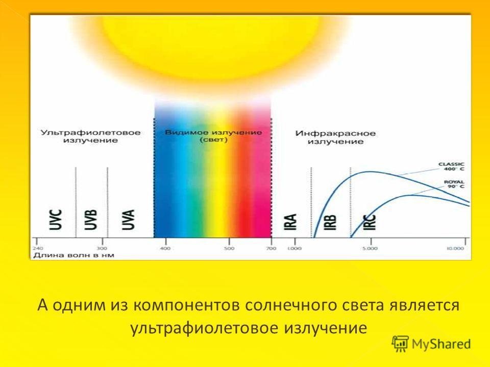 А одним из компонентов солнечного света является ультрафиолетовое излучение