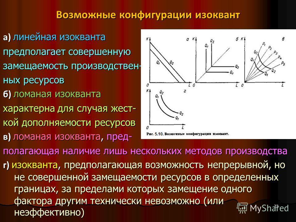 Возможные конфигурации изоквант а) линейная изокванта предполагает совершенную замещаемость производствен- ных ресурсов б) ломаная изокванта характерна для случая жест- кой дополняемости ресурсов в) ломаная изокванта, пред- полагающая наличие лишь не
