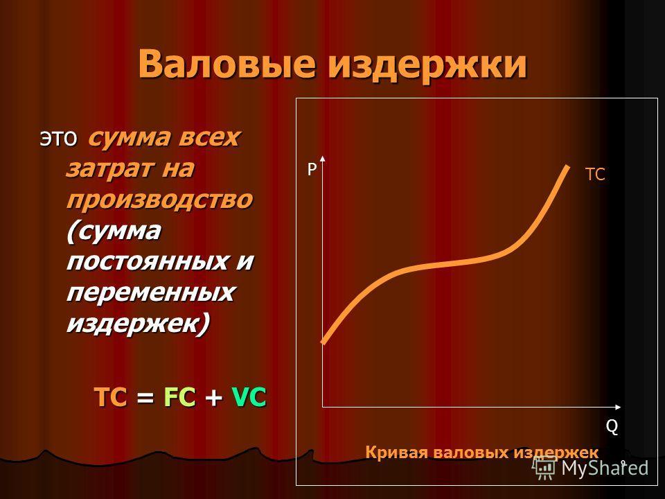 Валовые издержки это сумма всех затрат на производство (сумма постоянных и переменных издержек) TС = FС + VC Р Q TC Кривая валовых издержек 9