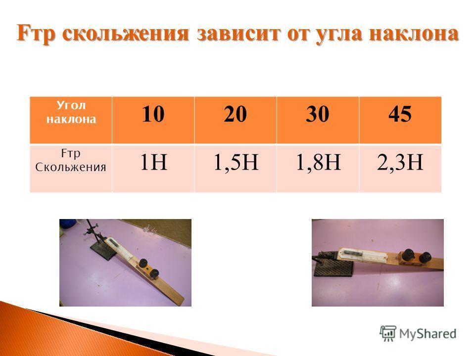 Угол наклона 10203045 Fтр Скольжения 1H1,5H1,8H2,3H Fтр скольжения зависит от угла наклона