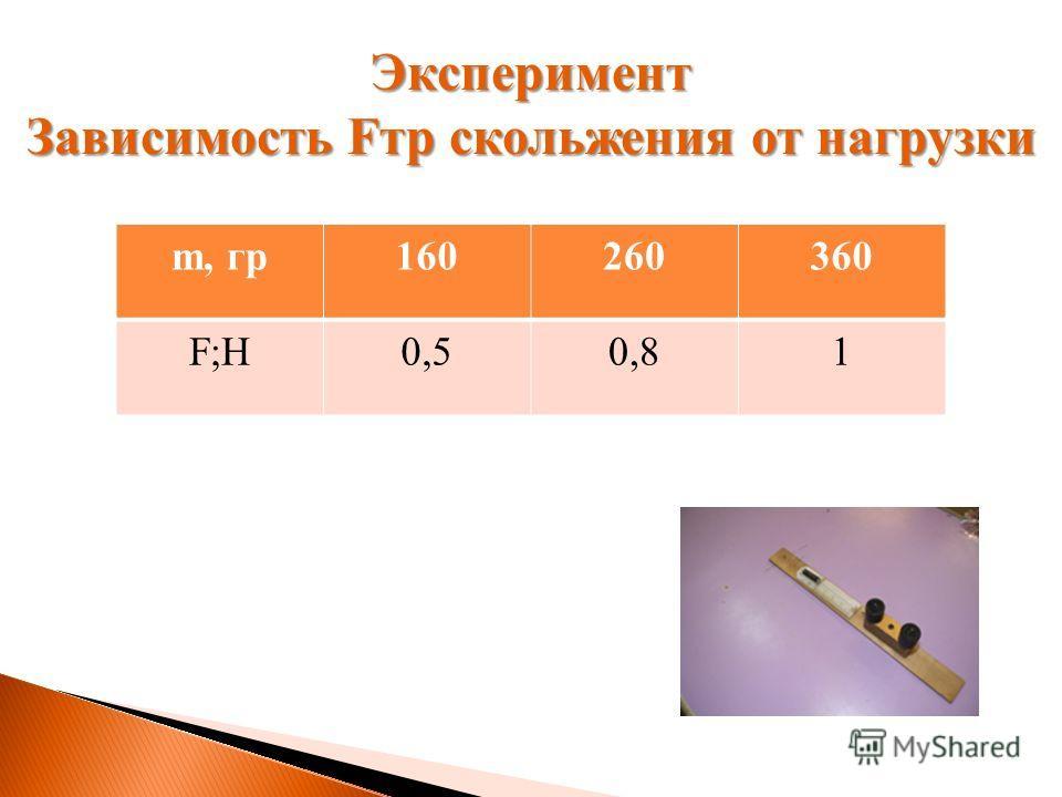 m, гр160260360 F;H0,50,81 Эксперимент Зависимость Fтр скольжения от нагрузки