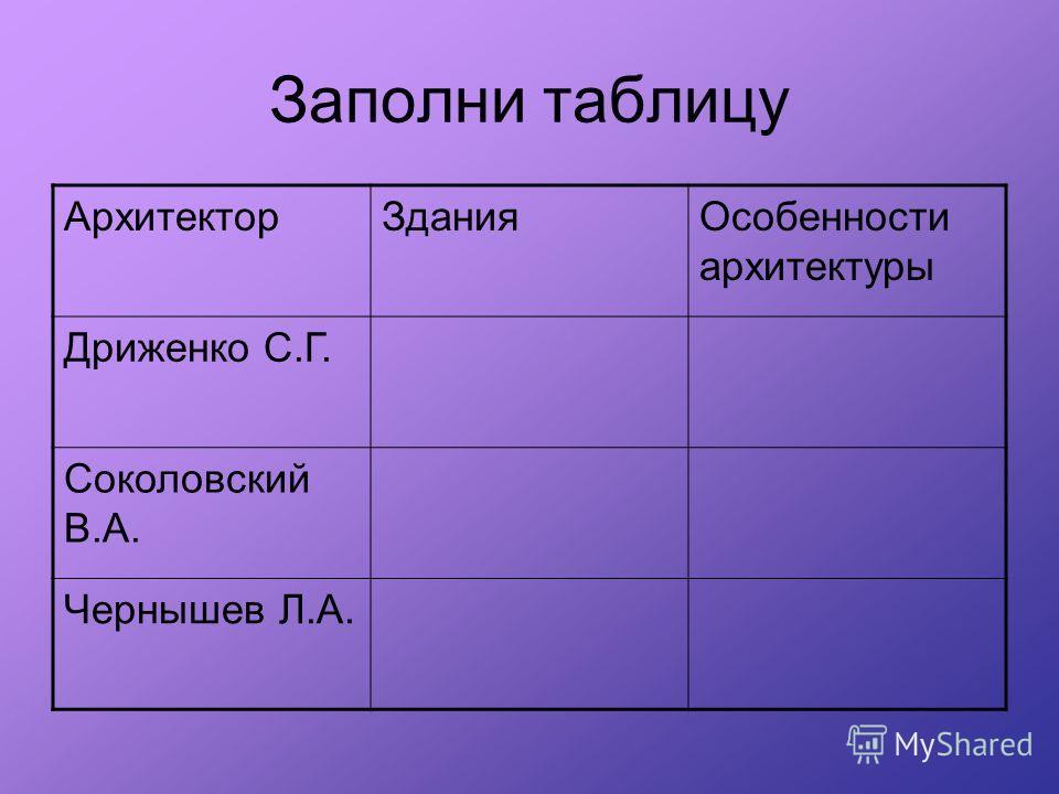 Заполни таблицу АрхитекторЗданияОсобенности архитектуры Дриженко С.Г. Соколовский В.А. Чернышев Л.А.