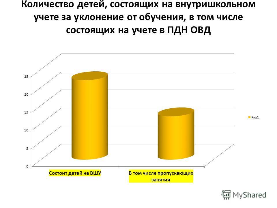 Количество детей, состоящих на внутришкольном учете за уклонение от обучения, в том числе состоящих на учете в ПДН ОВД