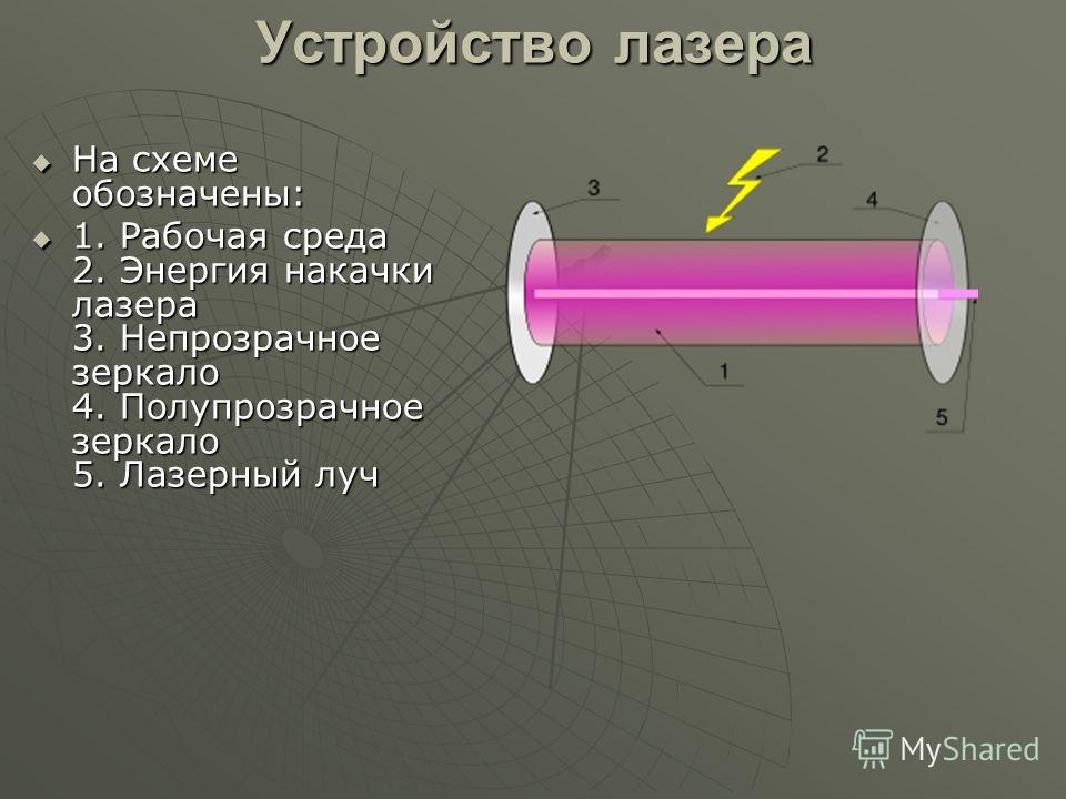 Виды лазера Газовый лазер Рубиновый лазер Полупроводниковый лазер Аргоновый лазер Гелий-неоновый лазер Эксимерный лазер Лазер на красителе Химический лазер Лазер на свободных электронах Жидкостной лазер Криптон-аргоновый лазер