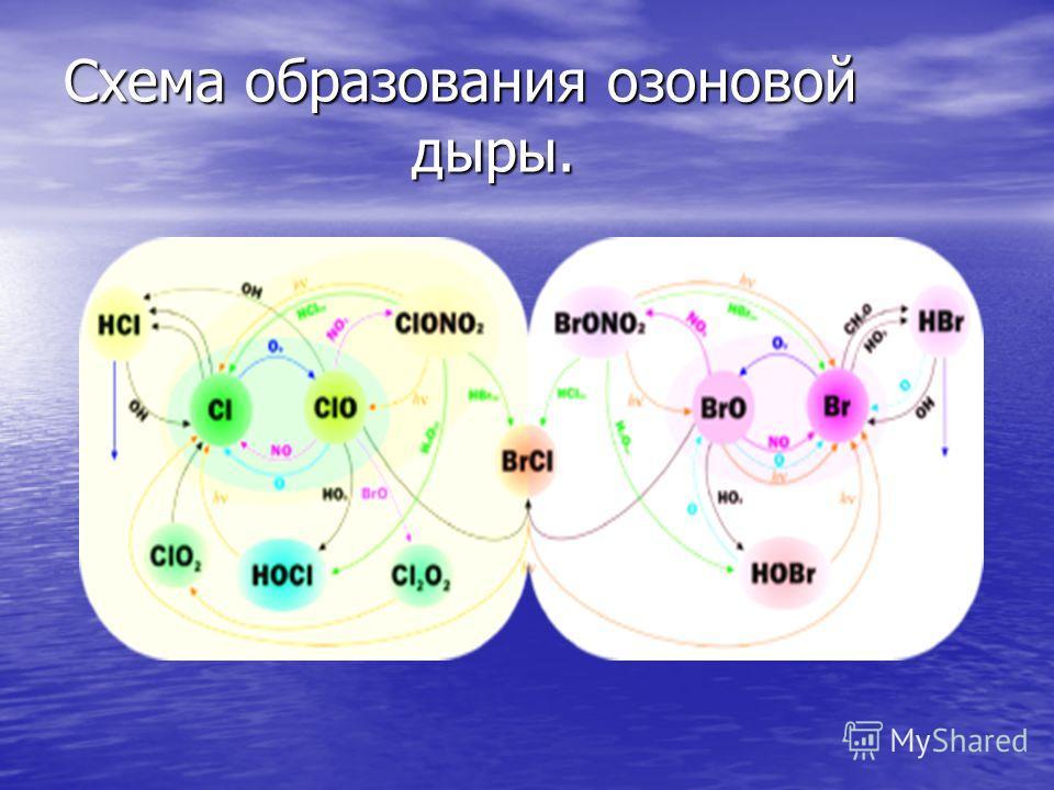 Схема образования озоновой дыры.