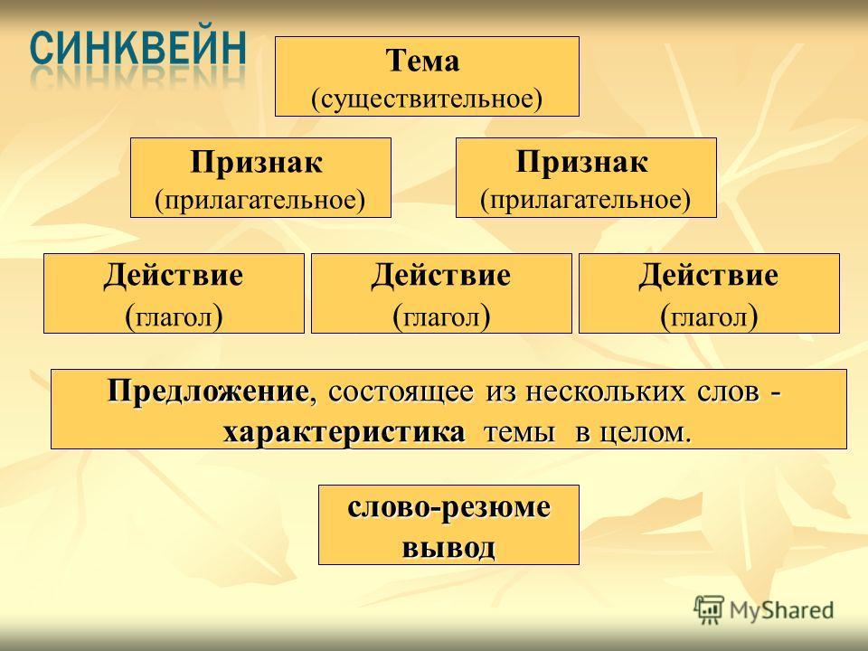 Признак (прилагательное) Признак (прилагательное) Действие ( глагол ) Тема (существительное) Предложение, состоящее из нескольких слов - характеристика темы в целом. характеристика темы в целом. слово-резюмевывод Действие ( глагол ) Действие ( глагол