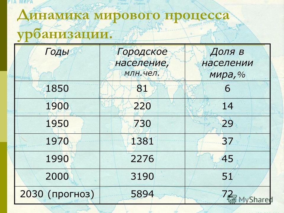 Динамика мирового процесса урбанизации. ГодыГородское население, млн.чел. Доля в населении мира, % 1850816 190022014 195073029 1970138137 1990227645 2000319051 2030 (прогноз)589472