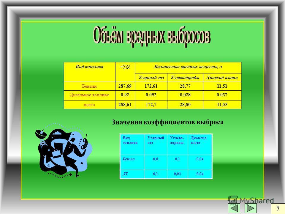 7 Вид топлива Угарный газ Углево- дороды Диоксид азота Бензин0,60,10,04 ДТ0,10,030,04 Вид топлива=Q=QКоличество вредных веществ, л Угарный газУглеводородыДиоксид азота Бензин287,69172,6128,7711,51 Дизельное топливо0,920,0920,0280,037 всего288,61172,7