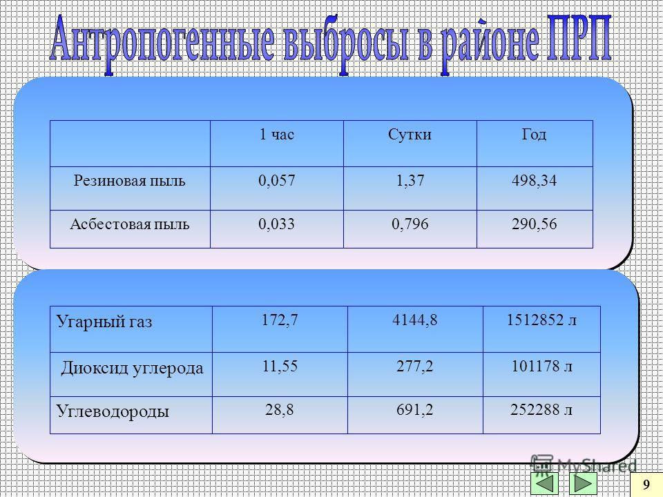 290,560,7960,033Асбестовая пыль 498,341,370,057Резиновая пыль ГодСутки1 час 252288 л691,228,8 Углеводороды 101178 л277,211,55 Диоксид углерода 1512852 л4144,8172,7 Угарный газ 9