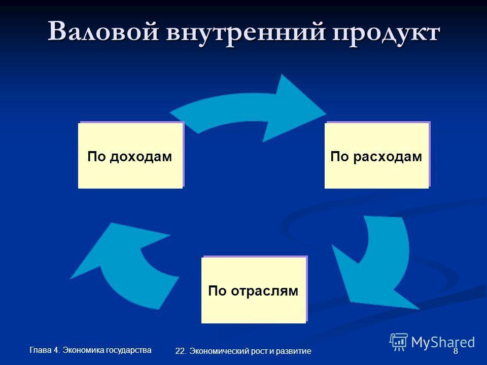 Глава 4. Экономика государства 8 22. Экономический рост и развитие Валовой внутренний продукт По расходам По отраслям По доходам