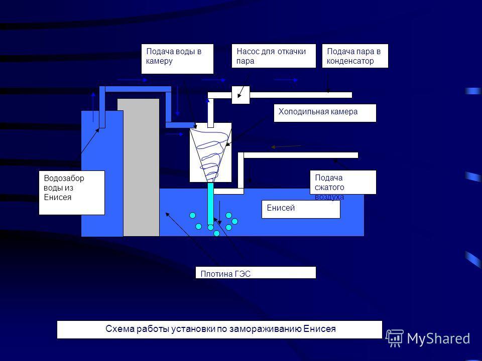 Схема работы установки по замораживанию Енисея Насос для откачки пара Холодильная камера Подача воды в камеру Подача пара в конденсатор Плотина ГЭС Енисей Подача сжатого воздуха Водозабор воды из Енисея