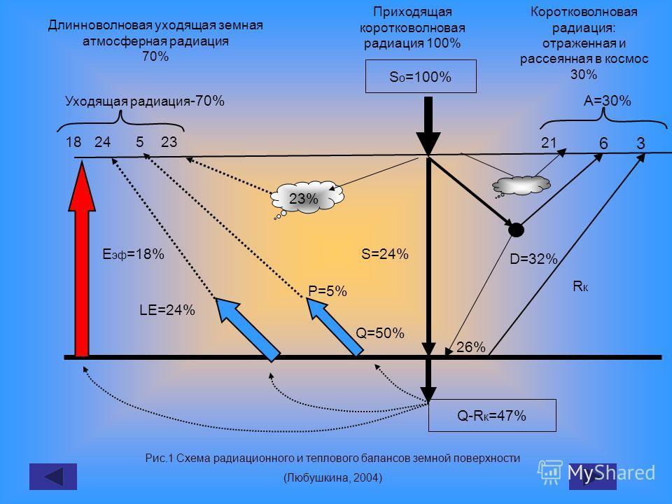 S o =100% Q-R к =47% 23% S=24% D=32% 26% Q=50% P=5% LE=24% RкRк Е эф =18% 18 24 5 23 Уходящая радиация -70%А=30% 21 63 Приходящая коротковолновая радиация 100% Коротковолновая радиация: отраженная и рассеянная в космос 30% Длинноволновая уходящая зем