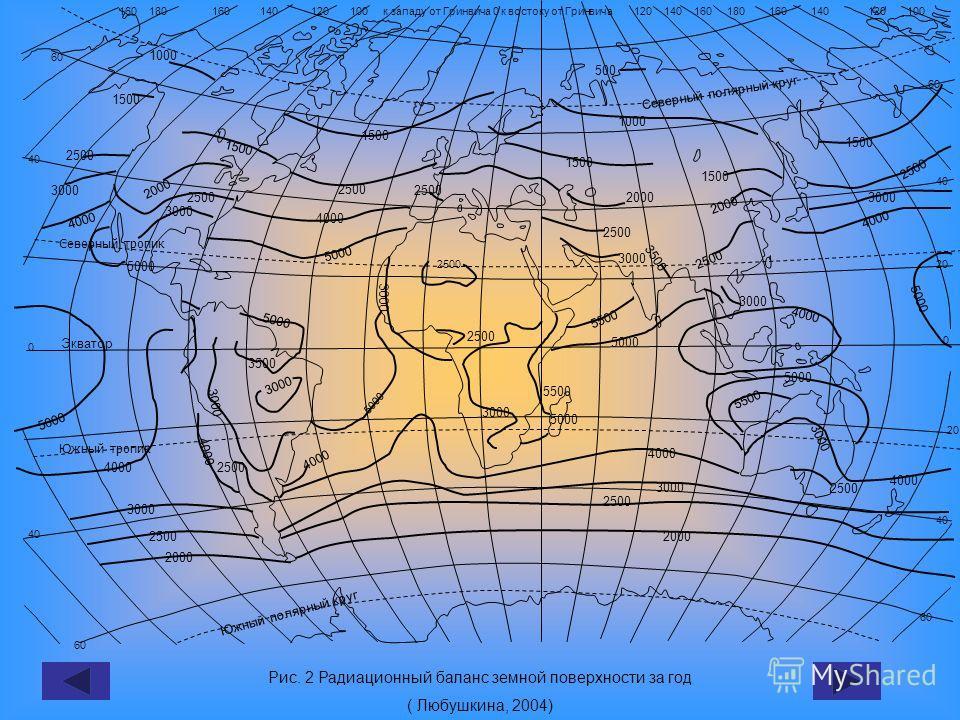 Рис. 2 Радиационный баланс земной поверхности за год ( Любушкина, 2004) 2500 160 180 160 140 120 100 к западу от Гринвича 0 к востоку от Гринвича 120 140 160 180 160 140 120 100 40 0 60 40 60 Северный полярный круг Южный полярный круг 60 40 20 0 60 4