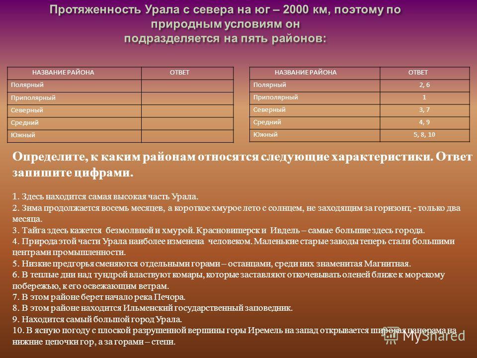 НАЗВАНИЕ РАЙОНА ОТВЕТ Полярный2, 6 Приполярный1 Северный3, 7 Средний4, 9 Южный5, 8, 10 Определите, к каким районам относятся следующие характеристики. Ответ запишите цифрами. 1. Здесь находится самая высокая часть Урала. 2. Зима продолжается восемь м