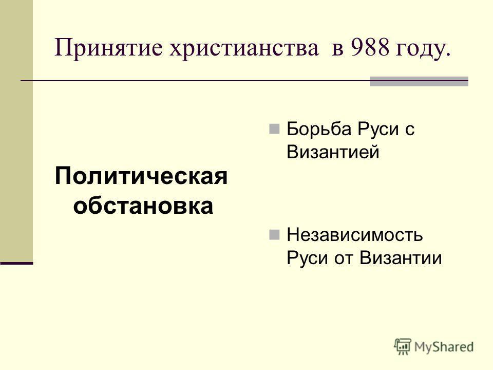 Принятие христианства в 988 году. Политическая обстановка Борьба Руси с Византией Независимость Руси от Византии