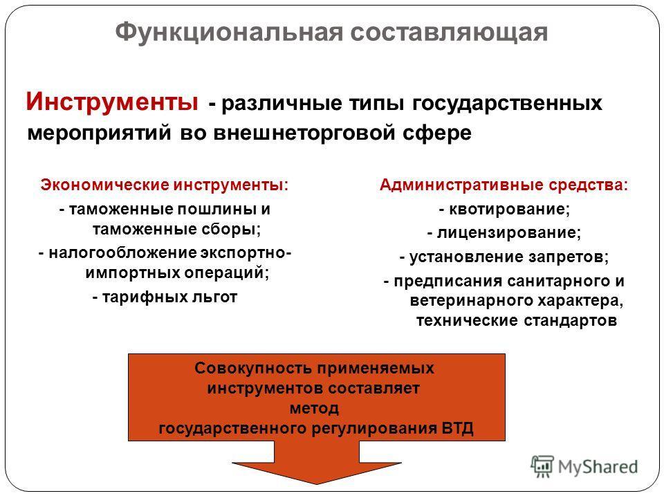 Функциональная составляющая Инструменты - различные типы государственных мероприятий во внешнеторговой сфере Экономические инструменты: - таможенные пошлины и таможенные сборы; - налогообложение экспортно- импортных операций; - тарифных льгот Админис