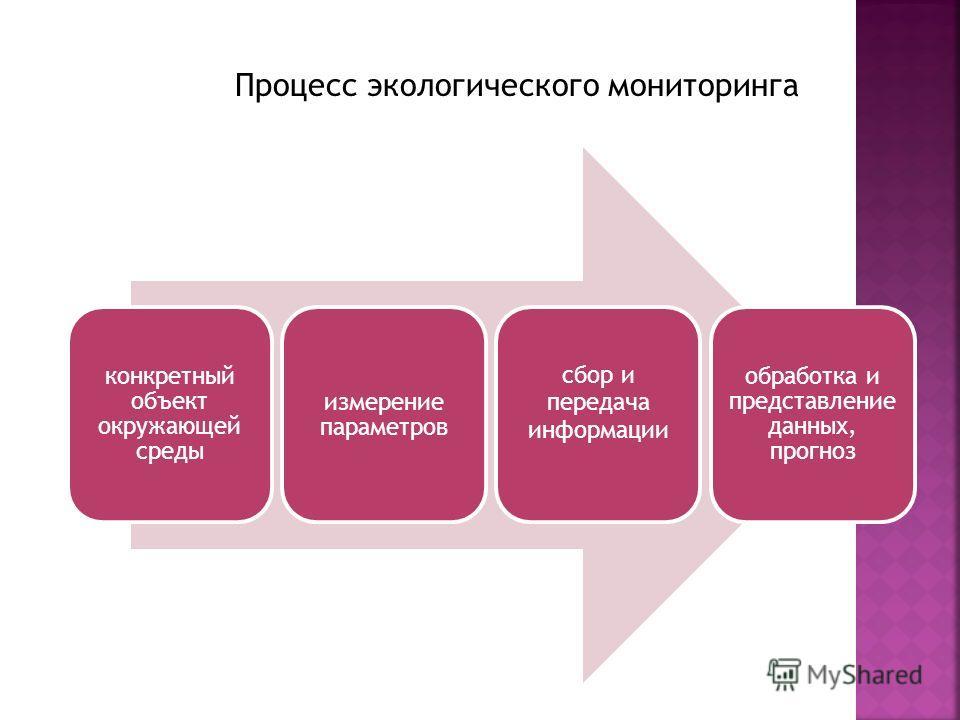 конкретный объект окружающей среды измерение параметров сбор и передача информации обработка и представление данных, прогноз Процесс экологического мониторинга
