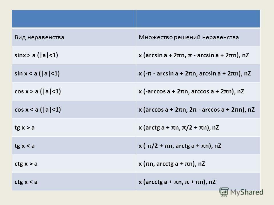Вид неравенстваМножество решений неравенства sinx > a ( a 