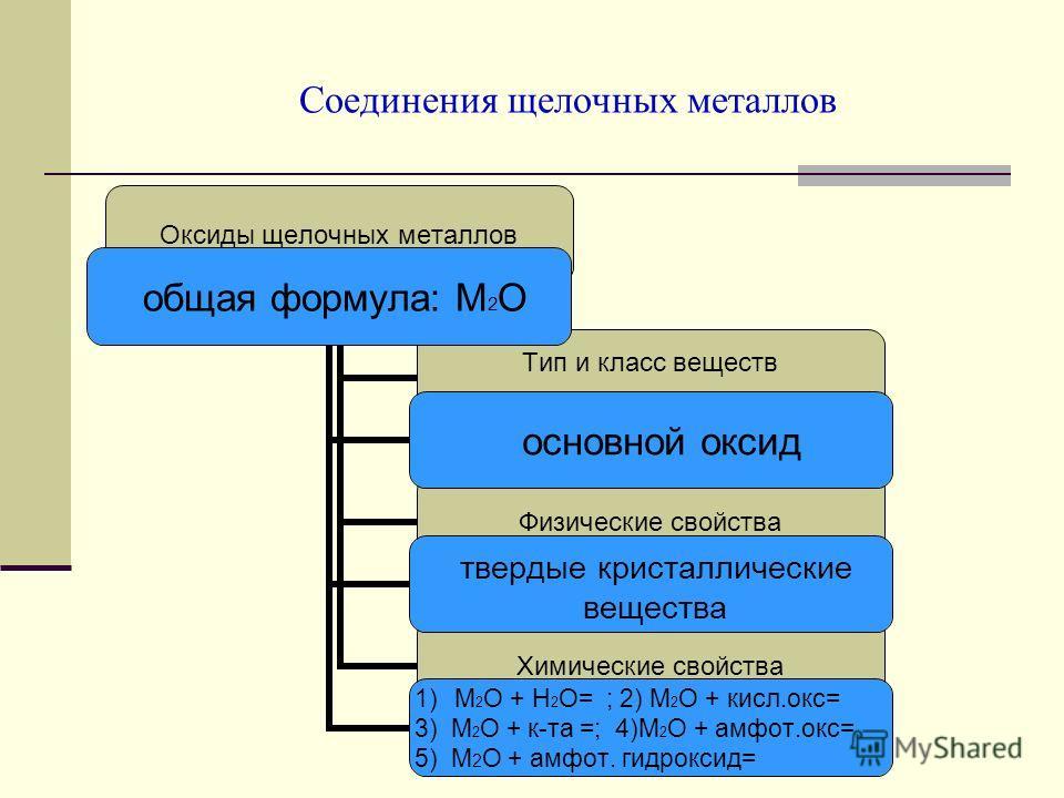Соединения щелочных металлов Оксиды щелочных металлов Тип и класс веществ Физические свойства Химические свойства общая формула: М2О основной оксид твердые кристаллические вещества 1)М2О + Н2О= ; 2) М2О + кисл.окс= 3) М2О + к-та =; 4)М2О + амфот.окс=
