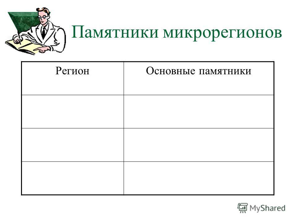 Памятники микрорегионов РегионОсновные памятники