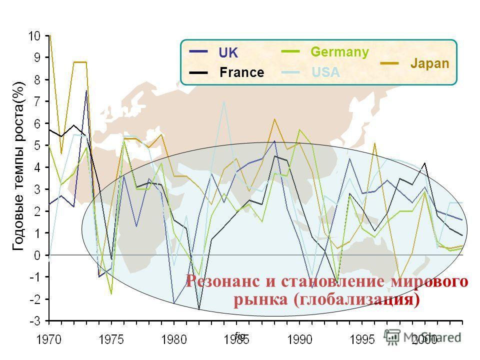 fig UK France USA Germany Japan Резонанс и становление мирового рынка (глобализация) Годовые темпы роста(%)
