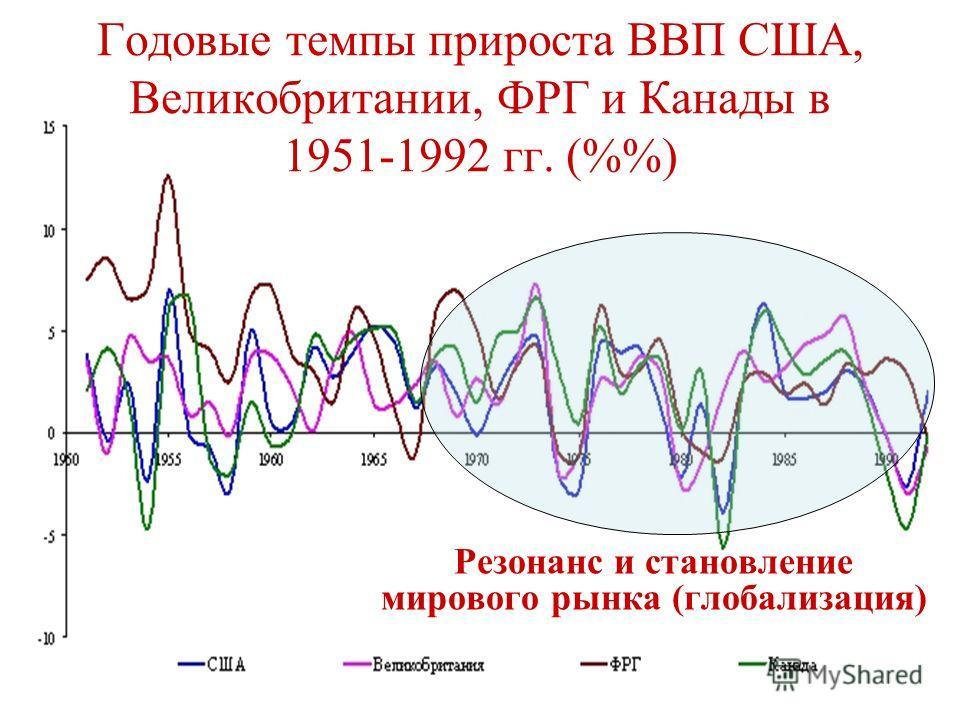Годовые темпы прироста ВВП США, Великобритании, ФРГ и Канады в 1951-1992 гг. (%) Резонанс и становление мирового рынка (глобализация)
