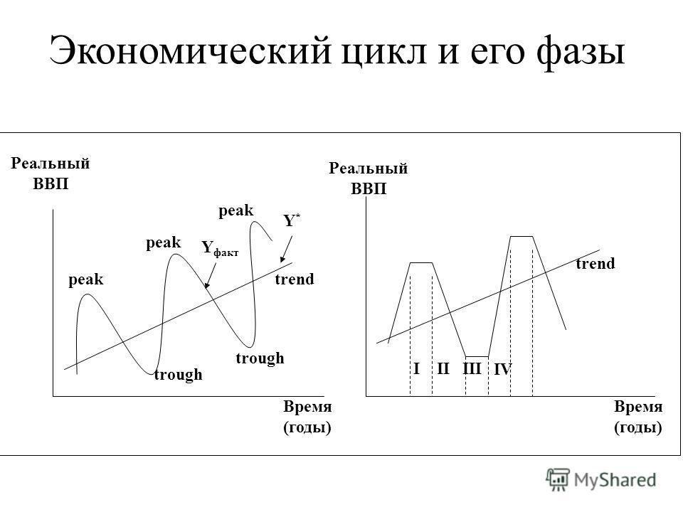 peak trough peak Y факт Y*Y* trend Время (годы) Реальный ВВП trend IV IIIIII Время (годы) Реальный ВВП Экономический цикл и его фазы