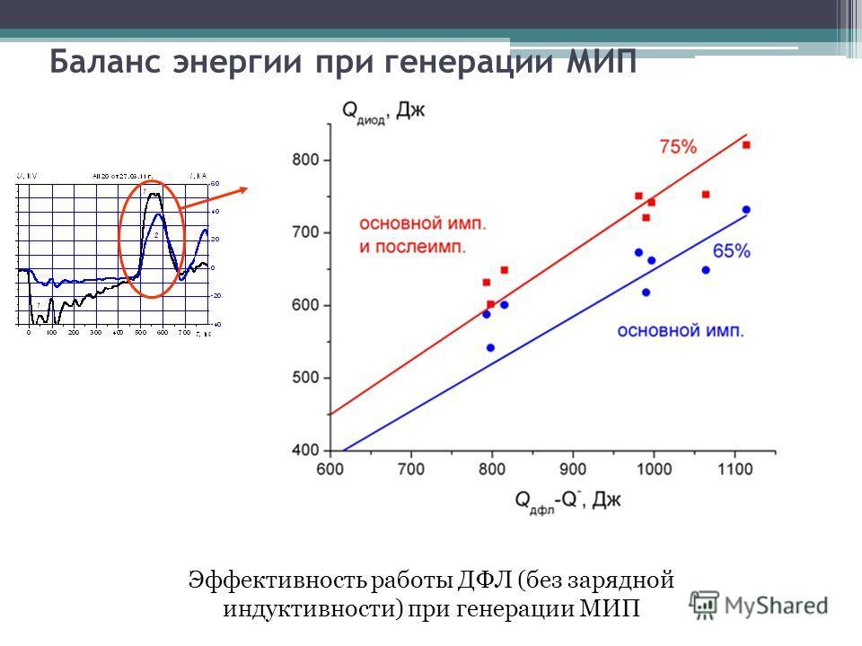 Баланс энергии при генерации МИП Эффективность работы ДФЛ (без зарядной индуктивности) при генерации МИП
