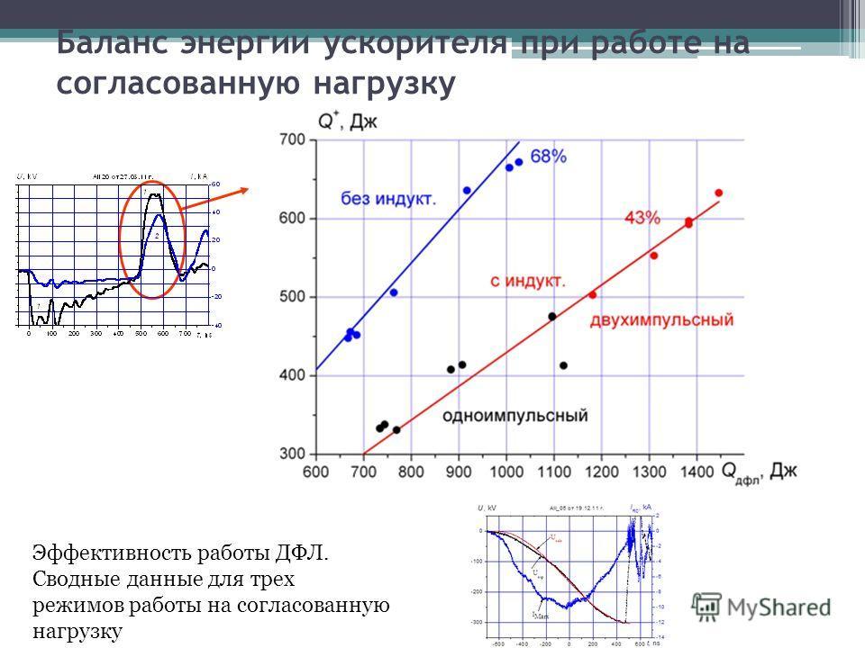 Баланс энергии ускорителя при работе на согласованную нагрузку Эффективность работы ДФЛ. Сводные данные для трех режимов работы на согласованную нагрузку